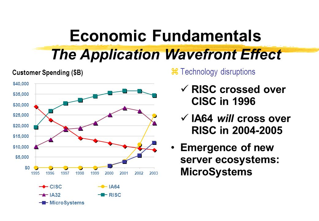 Customer Spending ($B) $0 $5,000 $10,000 $15,000 $20,000 $25,000 $30,000 $35,000 $40, CISCIA64 IA32RISC MicroSystems zTechnology disruptions RISC crossed over CISC in 1996 IA64 will cross over RISC in Emergence of new server ecosystems: MicroSystems Economic Fundamentals The Application Wavefront Effect