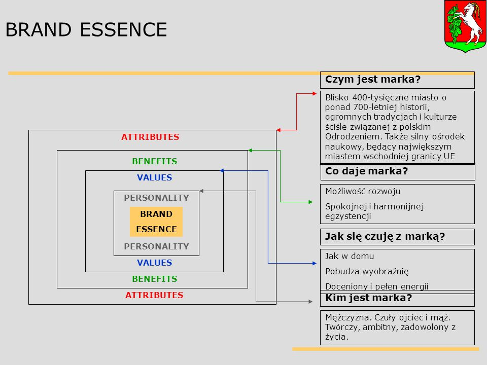 BRAND ESSENCE PERSONALITY VALUES BENEFITS ATTRIBUTES Czym jest marka.