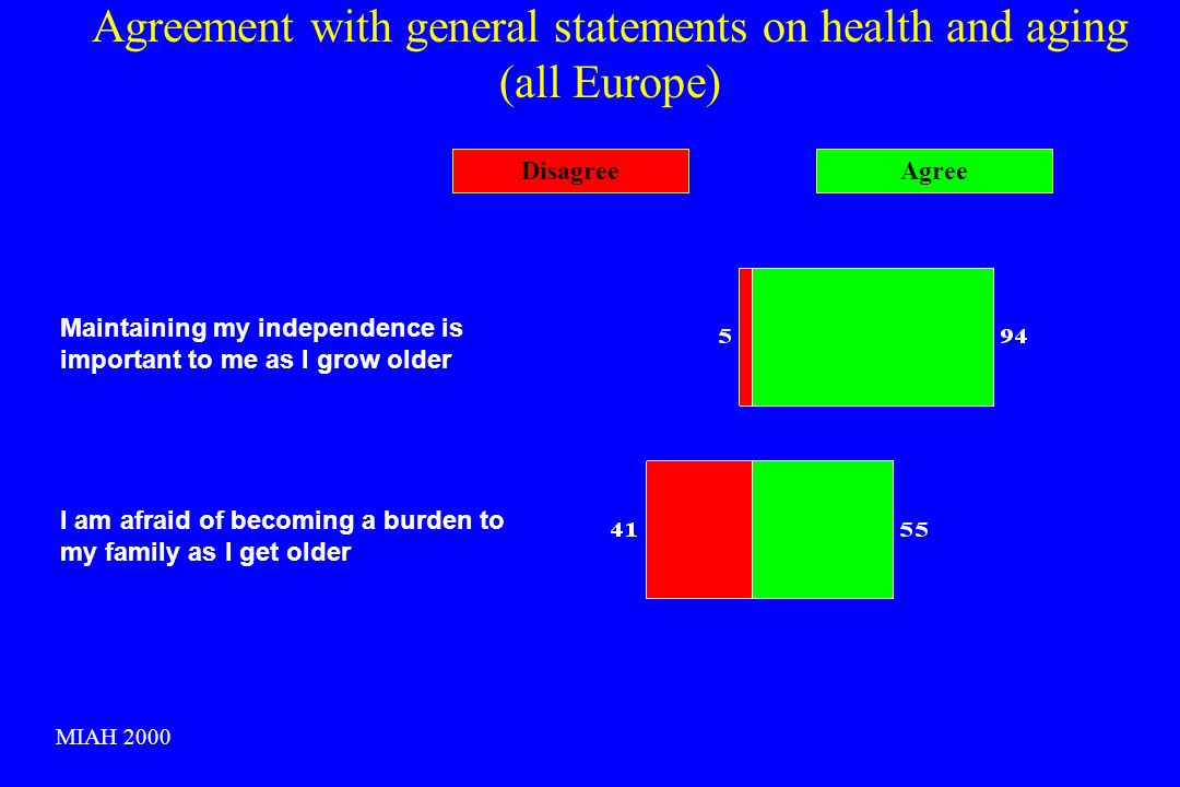 Agreement with general statements on health and aging (all Europe) Maintaining my independence is important to me as I grow older DisagreeAgree I am afraid of becoming a burden to my family as I get older MIAH 2000