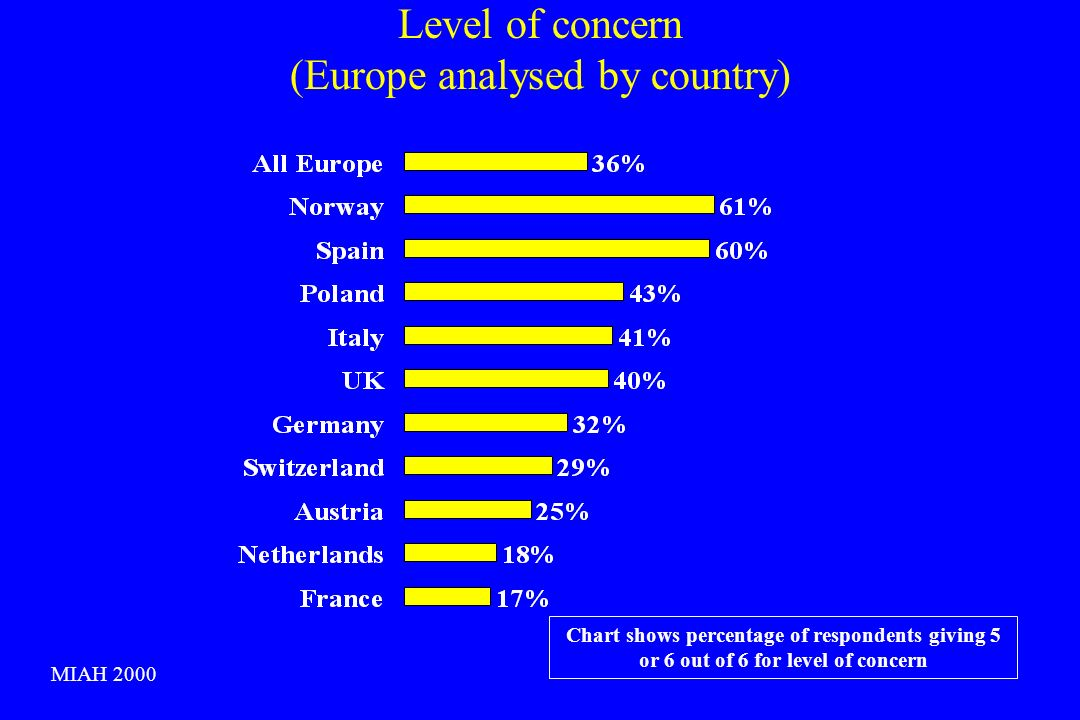 Level of concern (Europe analysed by country) Chart shows percentage of respondents giving 5 or 6 out of 6 for level of concern MIAH 2000