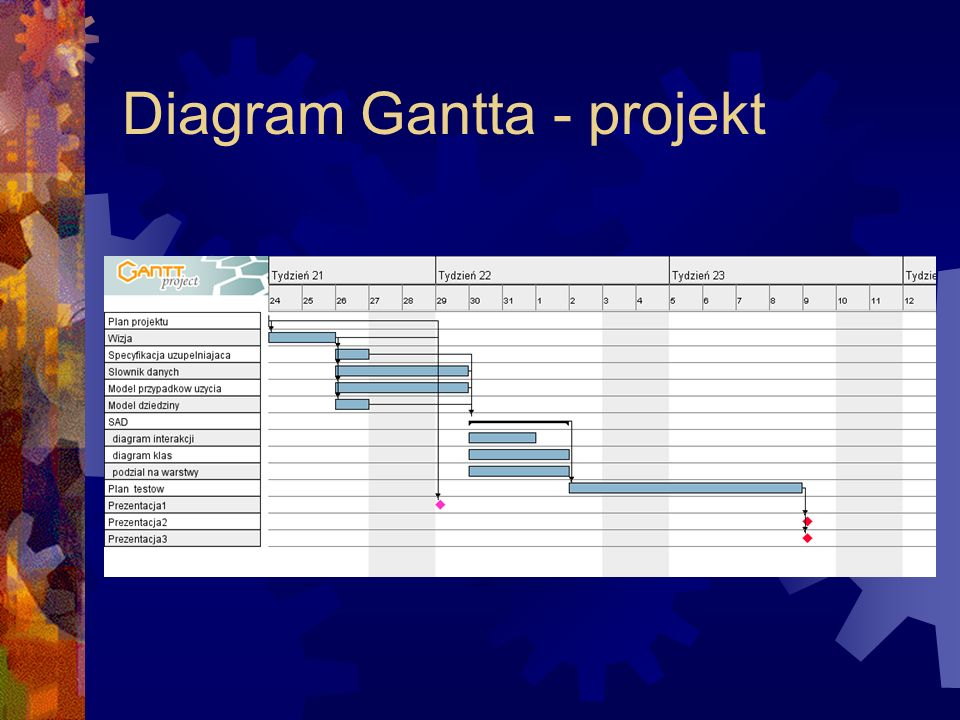 Diagram Gantta - projekt