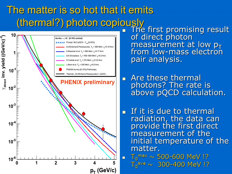 31 The first promising result of direct photon measurement at low p T from low-mass electron pair analysis.