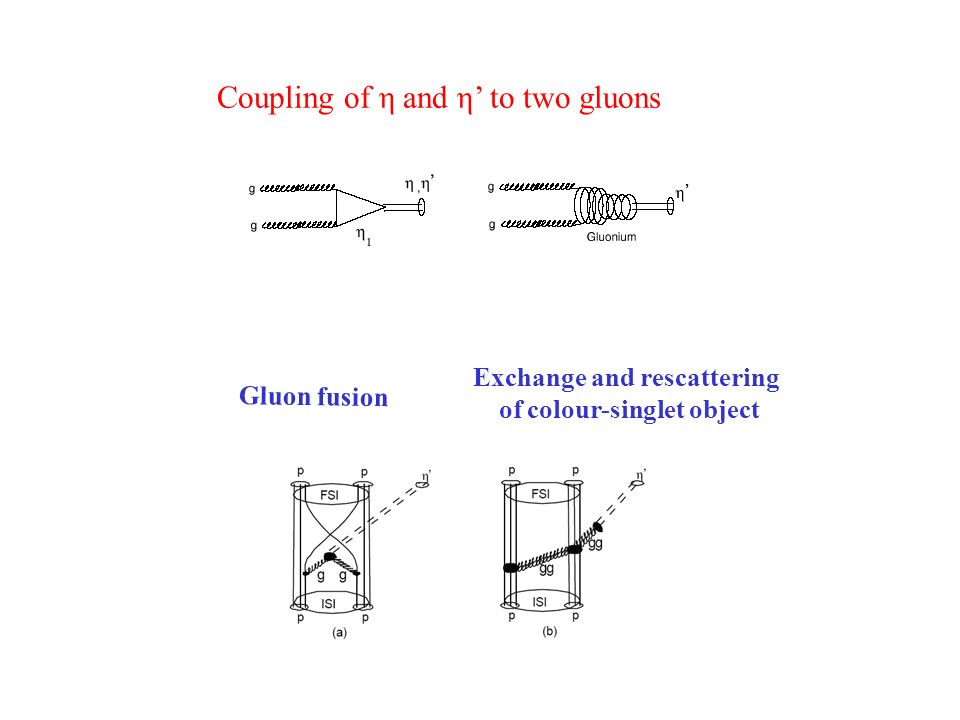 Coupling of η and η to two gluons Gluon fusion Exchange and rescattering of colour-singlet object