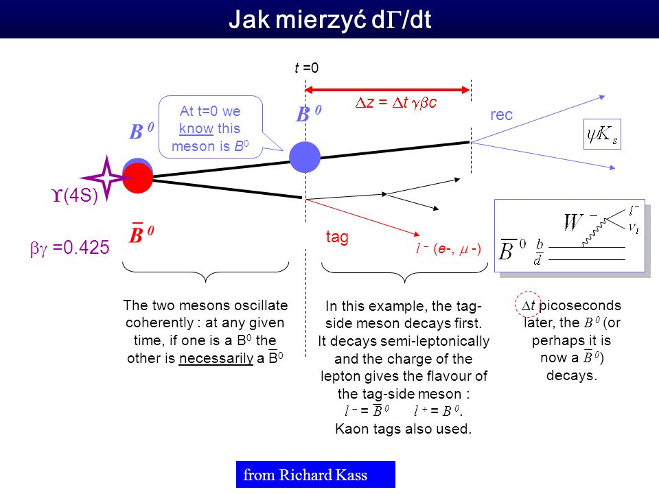 t =0 Jak mierzyć d /dt B 0 (4S) The two mesons oscillate coherently : at any given time, if one is a B 0 the other is necessarily a B 0 In this example, the tag- side meson decays first.