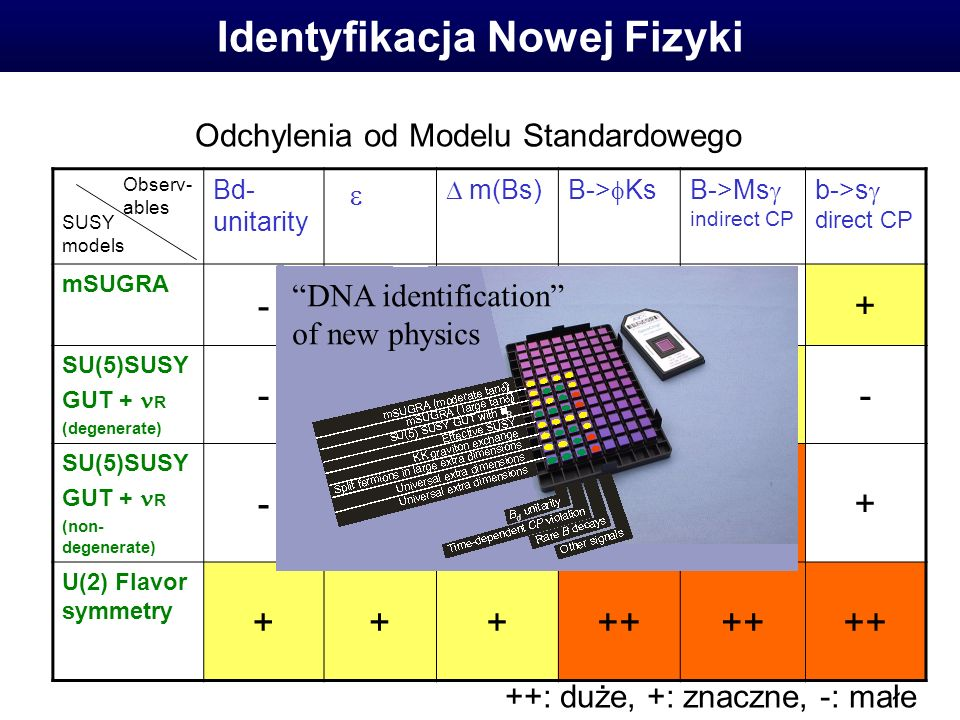 Identyfikacja Nowej Fizyki Bd- unitarity m(Bs)B-> KsB->Ms indirect CP b->s direct CP mSUGRA SU(5)SUSY GUT + R (degenerate) SU(5)SUSY GUT + R (non- degenerate) U(2) Flavor symmetry : duże, +: znaczne, -: małe Observ- ables SUSY models Odchylenia od Modelu Standardowego DNA identification of new physics