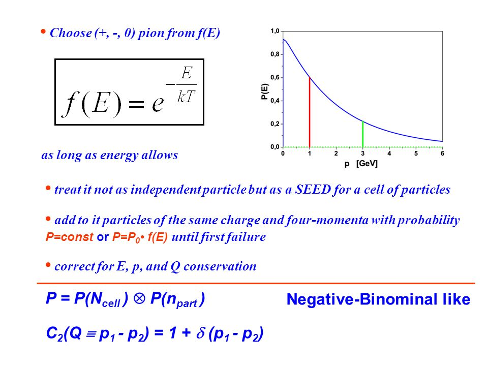 as long as energy allows Choose (+, -, 0) pion from f(E) treat it not as independent particle but as a SEED for a cell of particles add to it particles of the same charge and four-momenta with probability P=const or P=P 0 f(E) until first failure correct for E, p, and Q conservation P = P(N cell ) P(n part ) C 2 (Q p 1 - p 2 ) = 1 + (p 1 - p 2 ) Negative-Binominal like
