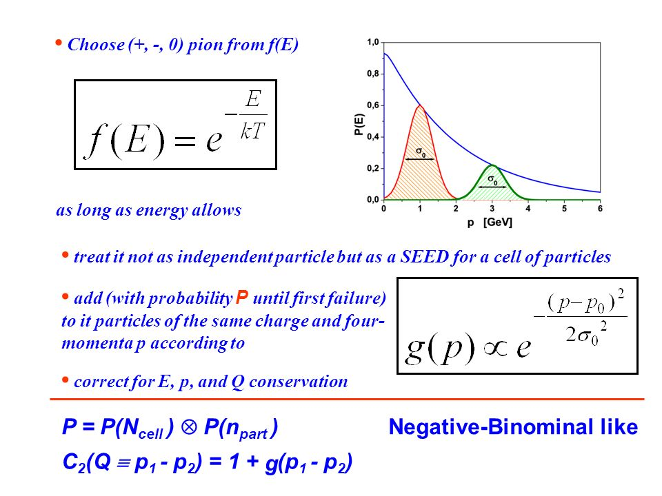 as long as energy allows Choose (+, -, 0) pion from f(E) treat it not as independent particle but as a SEED for a cell of particles add (with probability P until first failure) to it particles of the same charge and four- momenta p according to correct for E, p, and Q conservation P = P(N cell ) P(n part ) Negative-Binominal like C 2 (Q p 1 - p 2 ) = 1 + (p 1 - p 2 ) g