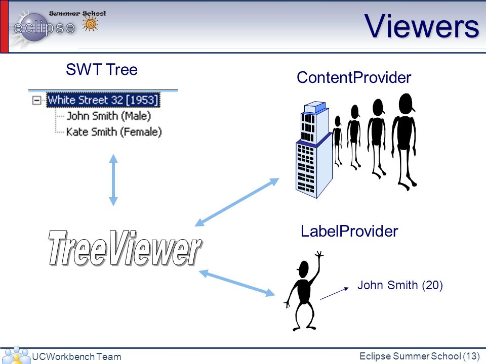 UCWorkbench Team Eclipse Summer School (13) Viewers SWT Tree ContentProvider LabelProvider John Smith (20)