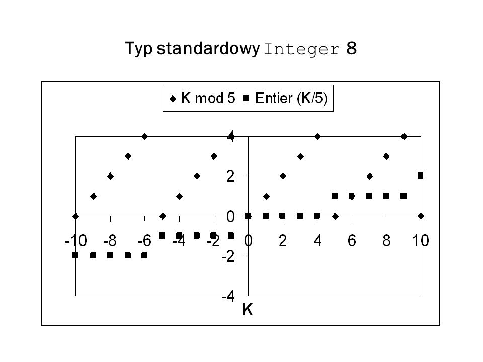 Typ standardowy Integer 8