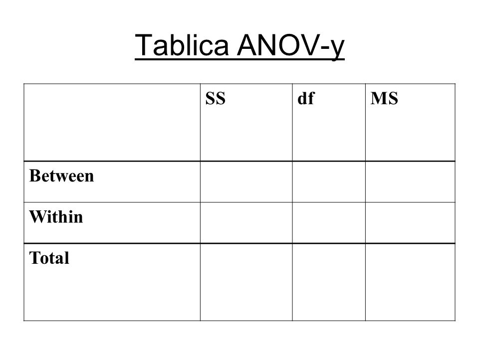 Tablica ANOV-y SSdfMS Between Within Total