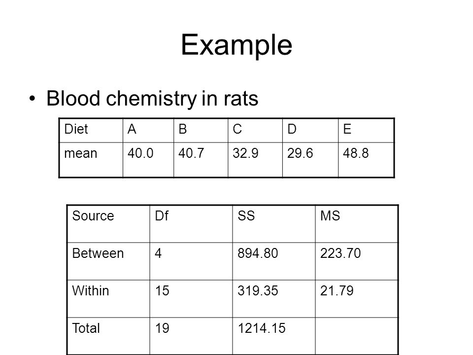 Example Blood chemistry in rats DietABCDE mean SourceDfSSMS Between Within Total