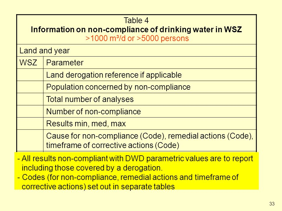 33 Table 4 (Information on non-compliance of drinking water in WSZ) Table 4 Information on non-compliance of drinking water in WSZ >1000 m³/d or >5000 persons Land and year WSZParameter Land derogation reference if applicable Population concerned by non-compliance Total number of analyses Number of non-compliance Results min, med, max Cause for non-compliance (Code), remedial actions (Code), timeframe of corrective actions (Code) - All results non-compliant with DWD parametric values are to report including those covered by a derogation.