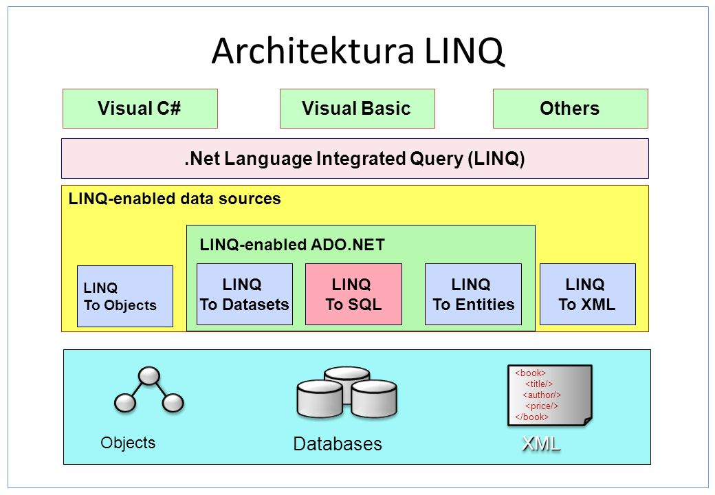 LINQ-enabled data sources Architektura LINQ LINQ To Objects LINQ-enabled ADO.NET Visual BasicOthers.Net Language Integrated Query (LINQ) Visual C# Objects XMLXML Databases LINQ To Datasets LINQ To Entities LINQ To XML LINQ To SQL