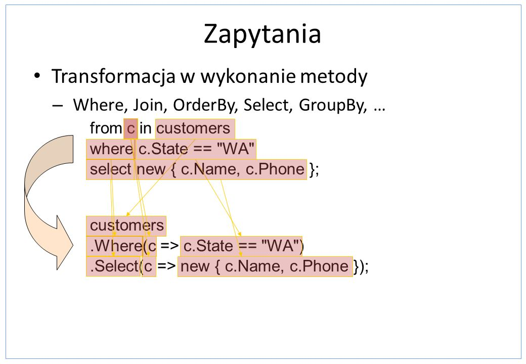 Zapytania Transformacja w wykonanie metody – Where, Join, OrderBy, Select, GroupBy, … from c in customers where c.State == WA select new { c.Name, c.Phone }; customers.Where(c => c.State == WA ).Select(c => new { c.Name, c.Phone });