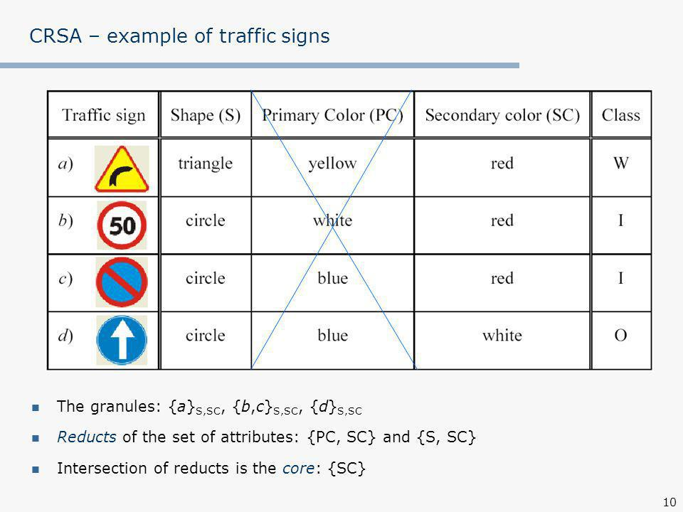 10 CRSA – example of traffic signs The granules: {a} S,SC, {b,c} S,SC, {d} S,SC Reducts of the set of attributes: {PC, SC} and {S, SC} Intersection of reducts is the core: {SC}