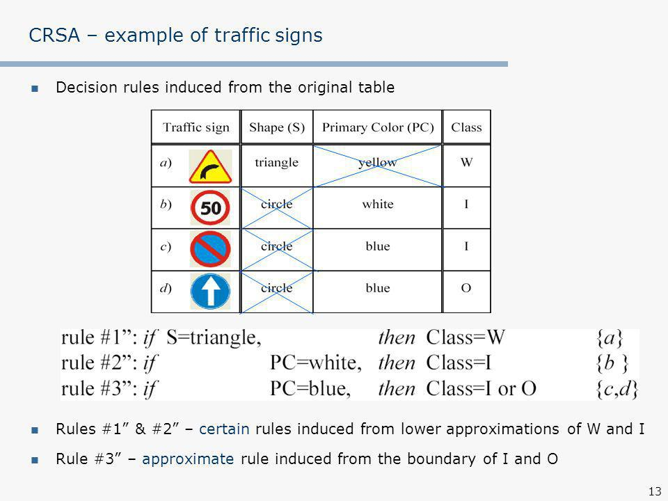 13 CRSA – example of traffic signs Rules #1 & #2 – certain rules induced from lower approximations of W and I Rule #3 – approximate rule induced from the boundary of I and O Decision rules induced from the original table