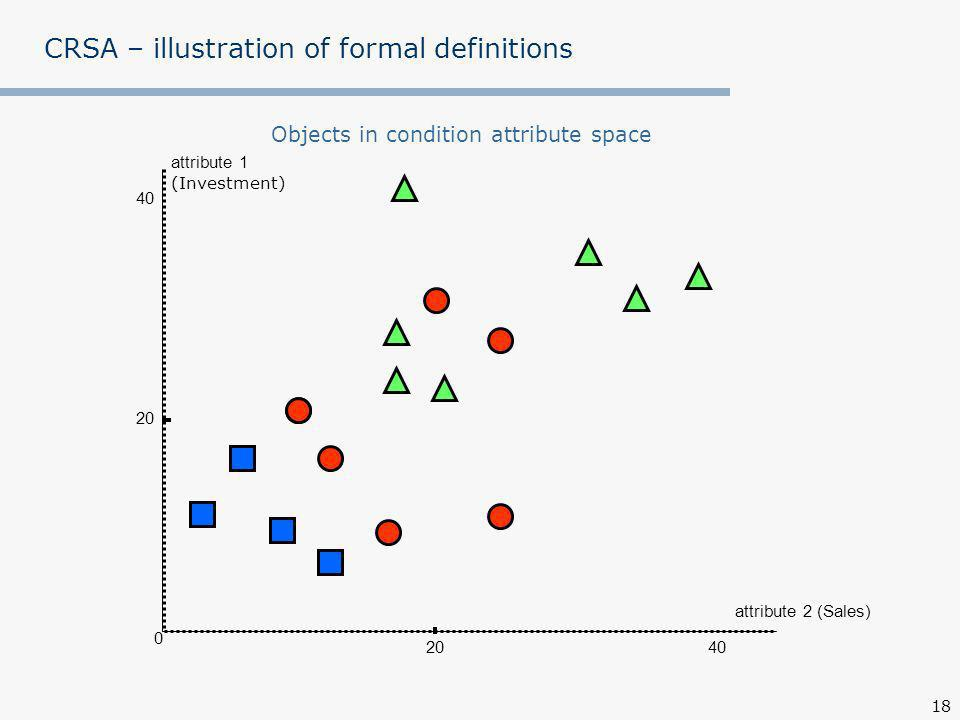 18 CRSA – illustration of formal definitions Objects in condition attribute space attribute 1 (Investment) attribute 2 (Sales) 0 40 20