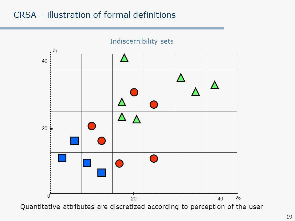 19 CRSA – illustration of formal definitions a1a1 a2a2 0 40 20 Indiscernibility sets Quantitative attributes are discretized according to perception of the user