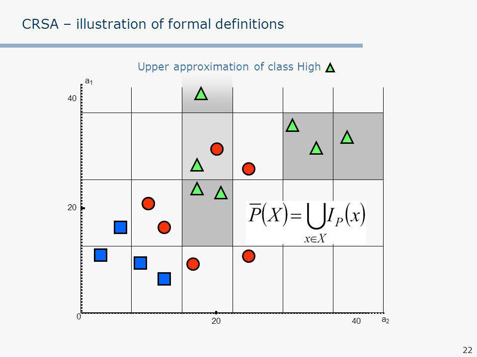 22 a1a1 0 40 20 Upper approximation of class High a2a2 CRSA – illustration of formal definitions