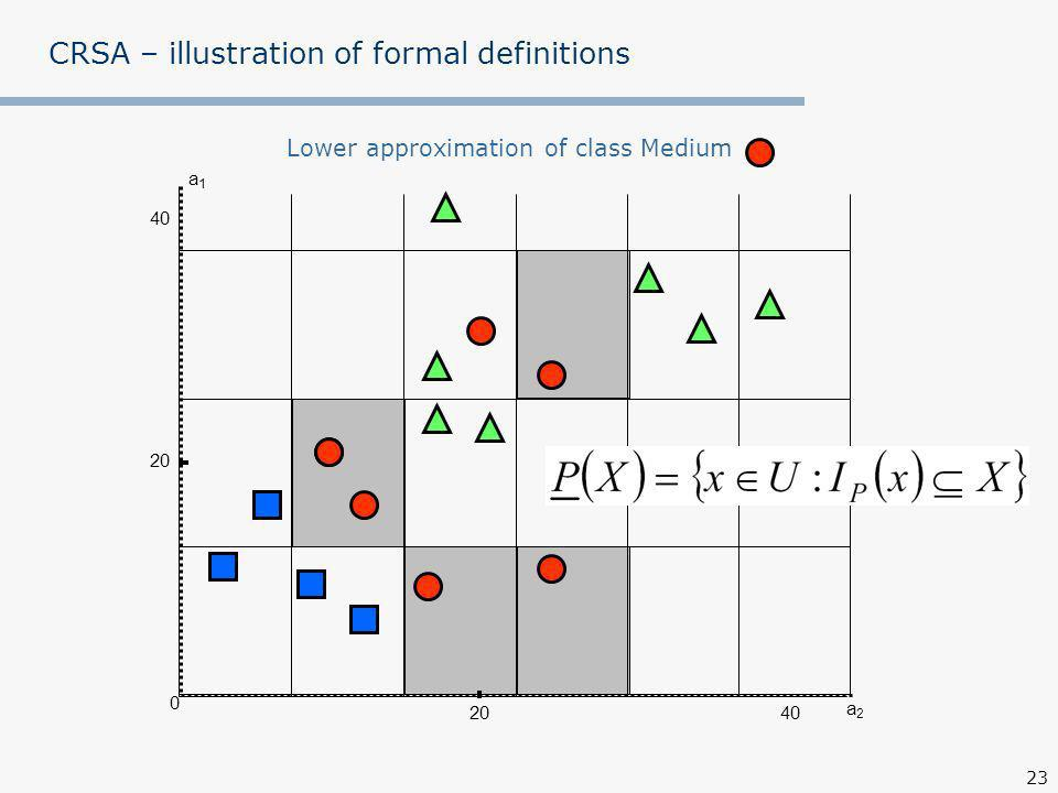 23 CRSA – illustration of formal definitions a1a1 a2a2 0 40 20 Lower approximation of class Medium