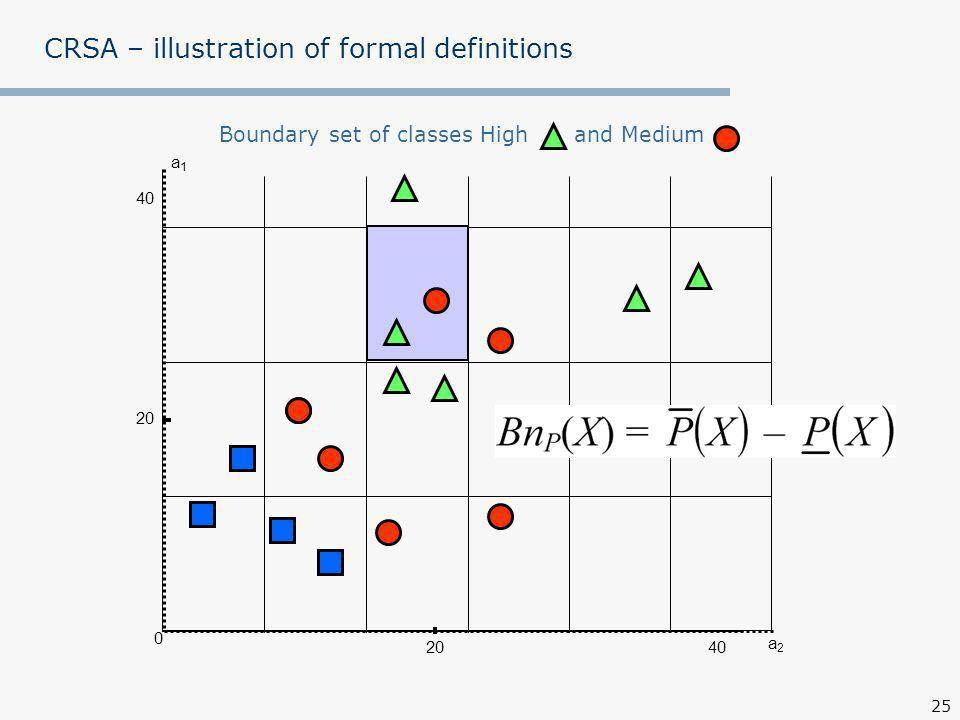 25 a1a1 0 40 20 CRSA – illustration of formal definitions Boundary set of classes High and Medium a2a2