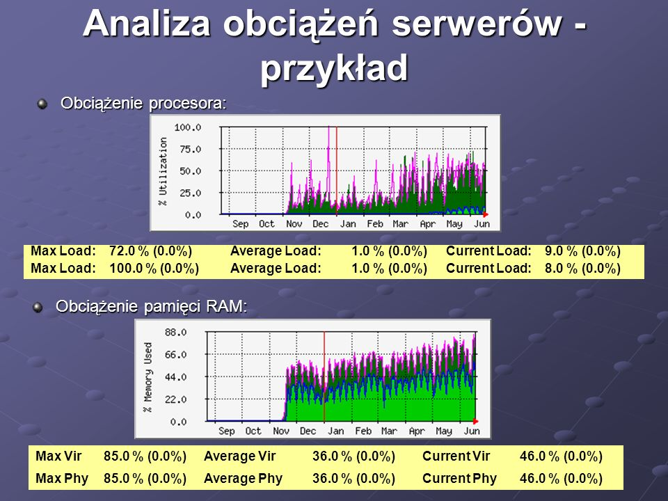 Analiza obciążeń serwerów - przykład Obciążenie procesora: Obciążenie pamięci RAM: Max Load:72.0 % (0.0%)Average Load:1.0 % (0.0%)Current Load:9.0 % (0.0%) Max Load:100.0 % (0.0%)Average Load:1.0 % (0.0%)Current Load:8.0 % (0.0%) Max Vir85.0 % (0.0%)Average Vir36.0 % (0.0%)Current Vir46.0 % (0.0%) Max Phy85.0 % (0.0%)Average Phy36.0 % (0.0%)Current Phy46.0 % (0.0%)