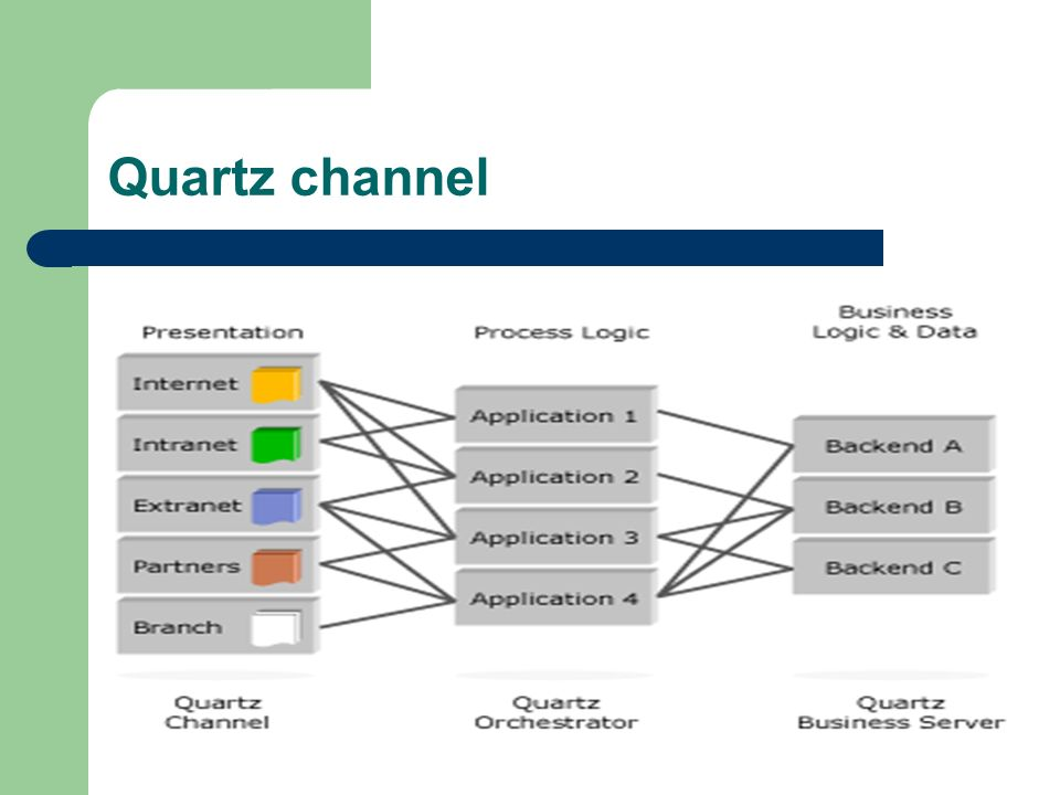 Quartz channel