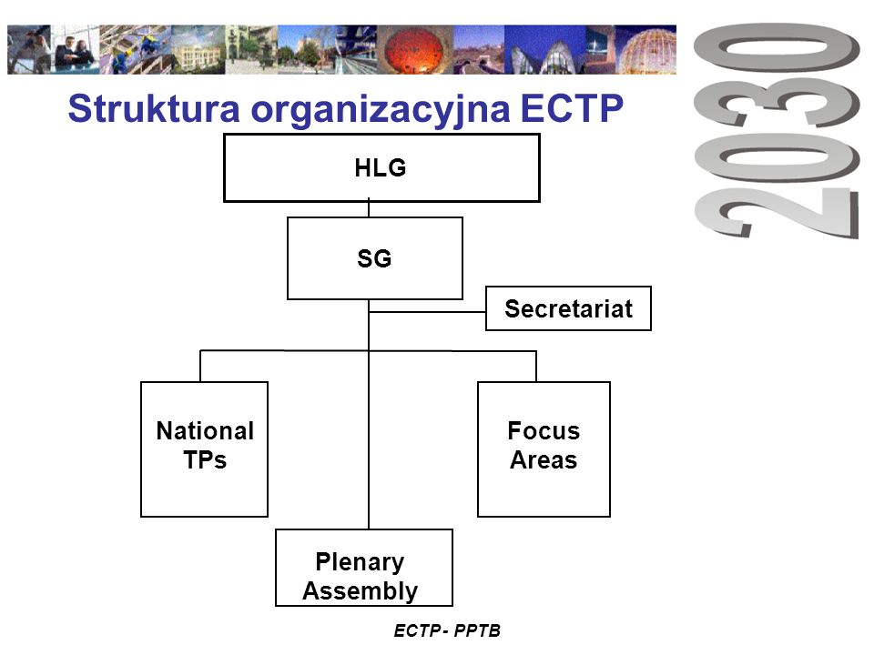 ECTP - PPTB Struktura organizacyjna ECTP HLG Secretariat SG National TPs Focus Areas Plenary Assembly