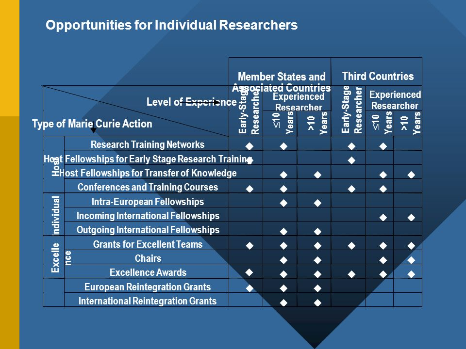 Opportunities for Individual Researchers Member States and Associated Countries Third Countries Experienced Researcher Experienced Researcher Level of Experience Type of Marie Curie Action Early-Stage Researcher 10 Years >10 Years Early-Stage Researcher 10 Years >10 Years Research Training Networks Host Fellowships for Early Stage Research Training Host Fellowships for Transfer of Knowledge Host Conferences and Training Courses Intra-European Fellowships Incoming International Fellowships Individual Outgoing International Fellowships Grants for Excellent Teams Chairs Excelle nce Excellence Awards European Reintegration Grants International Reintegration Grants