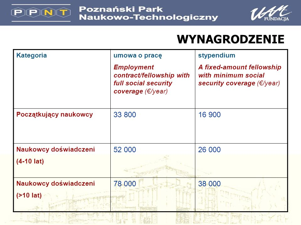 WYNAGRODZENIE Kategoriaumowa o pracę Employment contract/fellowship with full social security coverage (/year) stypendium A fixed-amount fellowship with minimum social security coverage (/year) Początkujący naukowcy 33 80016 900 Naukowcy doświadczeni (4-10 lat) 52 00026 000 Naukowcy doświadczeni (>10 lat) 78 00038 000