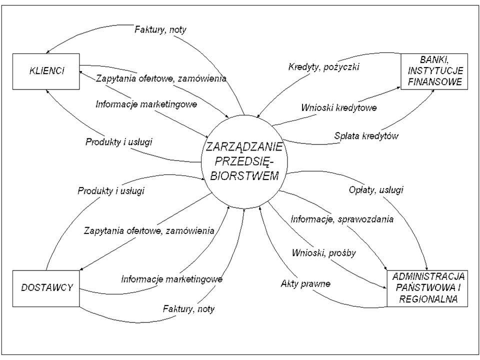 Idef0 Diagram