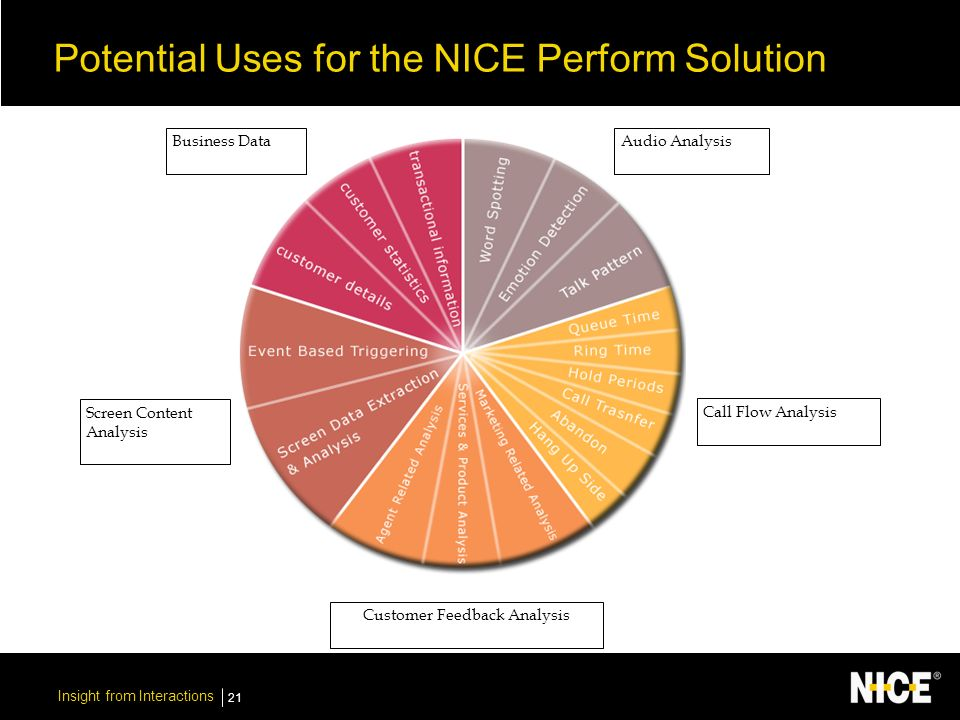 Insight from Interactions 21 Potential Uses for the NICE Perform Solution Business Data Screen Content Analysis Customer Feedback Analysis Call Flow Analysis Audio Analysis