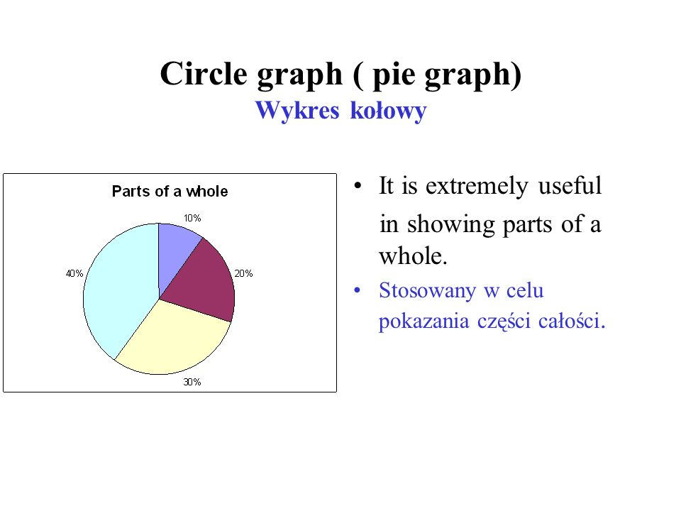Circle graph ( pie graph) Wykres kołowy It is extremely useful in showing parts of a whole.