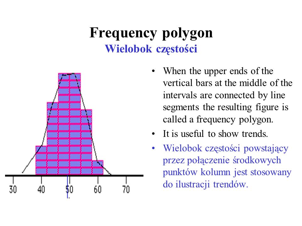 Frequency polygon Wielobok częstości When the upper ends of the vertical bars at the middle of the intervals are connected by line segments the resulting figure is called a frequency polygon.