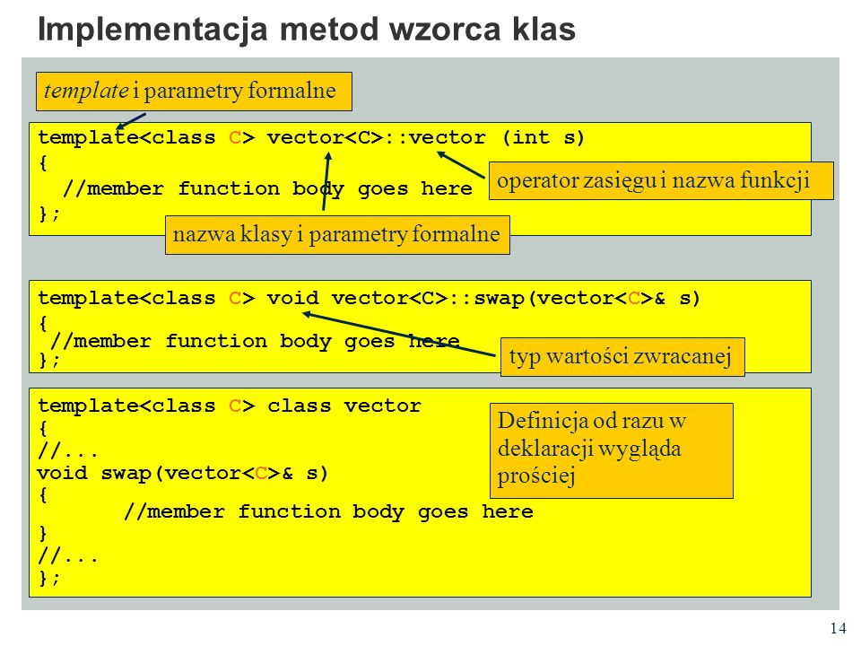 14 Implementacja metod wzorca klas template vector ::vector (int s) { //member function body goes here }; template void vector ::swap(vector & s) { //member function body goes here }; template class vector { //...