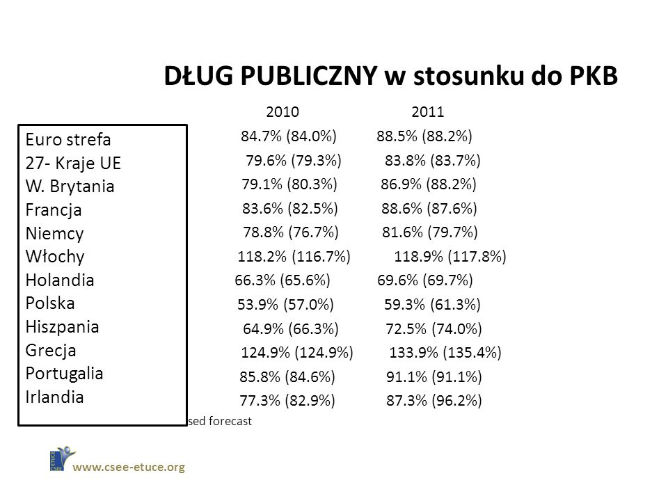 DŁUG PUBLICZNY w stosunku do PKB EUROZONE 84.7% (84.0%) 88.5% (88.2%) 27-MEMBER EU 79.6% (79.3%) 83.8% (83.7%) BRITAIN 79.1% (80.3%) 86.9% (88.2%) FRANCE 83.6% (82.5%) 88.6% (87.6%) GERMANY 78.8% (76.7%) 81.6% (79.7%) ITALY 118.2% (116.7%) 118.9% (117.8%) NETHERLANDS 66.3% (65.6%) 69.6% (69.7%) POLAND 53.9% (57.0%) 59.3% (61.3%) SPAIN 64.9% (66.3%) 72.5% (74.0%) GREECE 124.9% (124.9%) 133.9% (135.4%) PORTUGAL 85.8% (84.6%) 91.1% (91.1%) IRELAND 77.3% (82.9%) 87.3% (96.2%) Source: EU Commission revised forecast   Euro strefa 27- Kraje UE W.