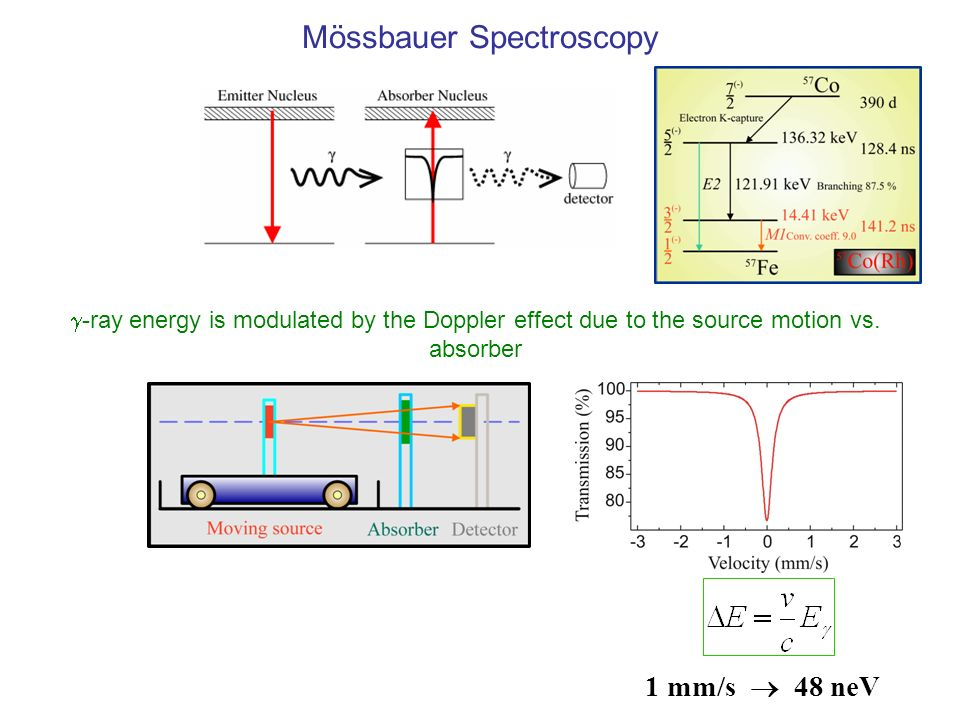 Mössbauer Spectroscopy 1 mm/s 48 neV -ray energy is modulated by the Doppler effect due to the source motion vs.