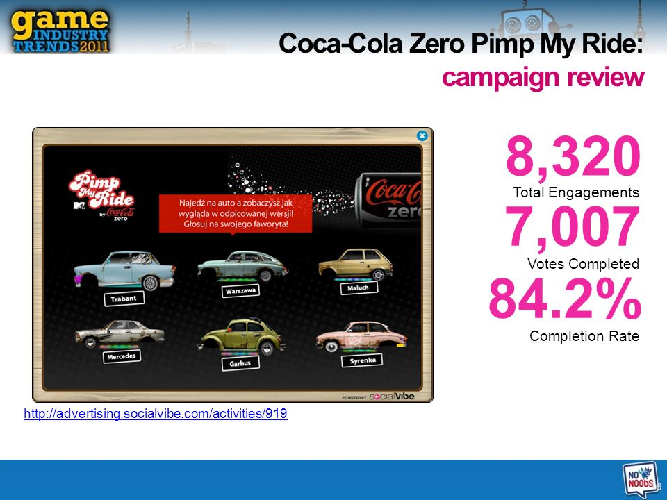 7,007 84.2% 8,320 Total Engagements Votes Completed Completion Rate 16 Coca-Cola Zero Pimp My Ride: campaign review http://advertising.socialvibe.com/activities/919
