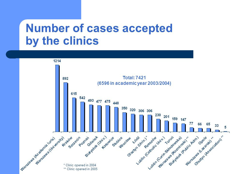 Number of cases accepted by the clinics Total: 7421 (6596 in academic year 2003/2004) * Clinic opened in 2004 ** Clinic opened in 2005