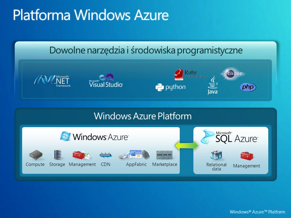 Windows ® Azure Platform Dowolne narzędzia i środowiska programistyczne ComputeStorageManagement Relational data Marketplace AppFabric CDN Windows Azure Platform Management