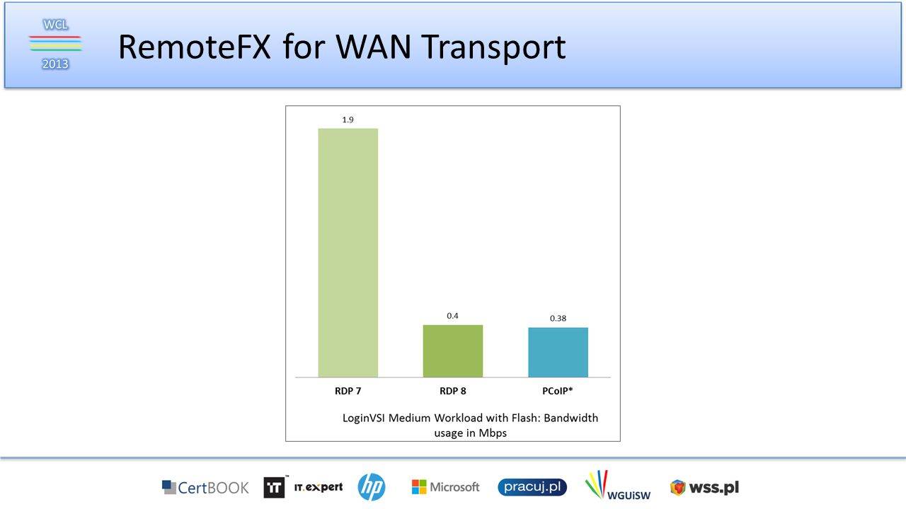 RemoteFX for WAN Transport