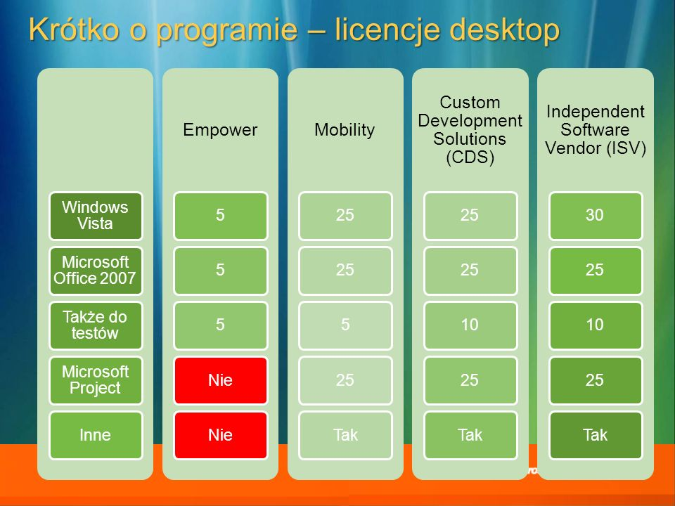Krótko o programie – licencje desktop Windows Vista Microsoft Office 2007 Także do testów Microsoft Project Inne Empower 555Nie Mobility 25 5 Tak Custom Development Solutions (CDS) 25 1025Tak Independent Software Vendor (ISV) 30251025Tak