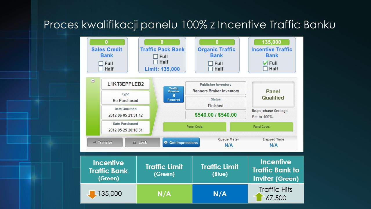 Proces kwalifikacji panelu 100% z Incentive Traffic Banku Incentive Traffic Bank (Green) Traffic Limit (Green) Traffic Limit (Blue) Incentive Traffic Bank to Inviter (Green) 135,000 N/A Traffic Hits 67,500