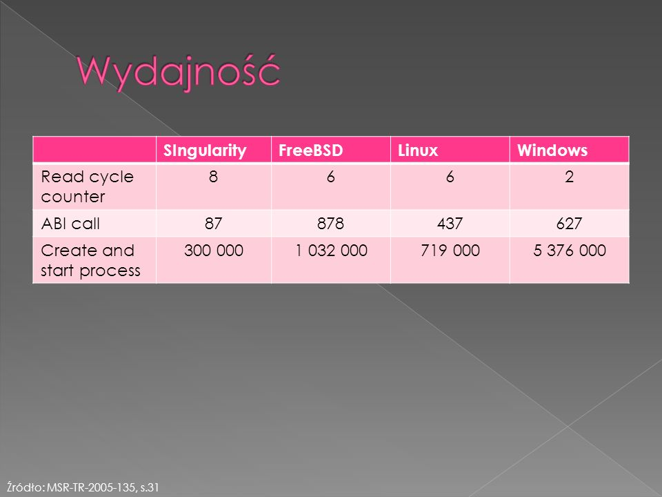 SIngularityFreeBSDLinuxWindows Read cycle counter 8662 ABI call87878437627 Create and start process 300 0001 032 000719 0005 376 000 Źródło: MSR-TR-2005-135, s.31