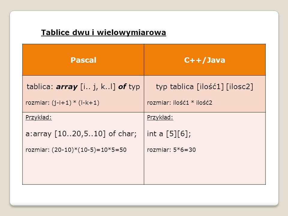 Tablice dwu i wielowymiarowa PascalC++/Java tablica: array [i..