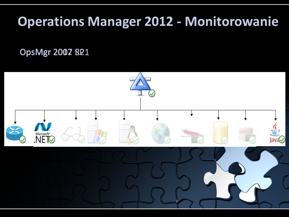 Operations Manager 2012 - Monitorowanie OpsMgr 2007 SP1 OpsMgr 2007 R2 OpsMgr 2012