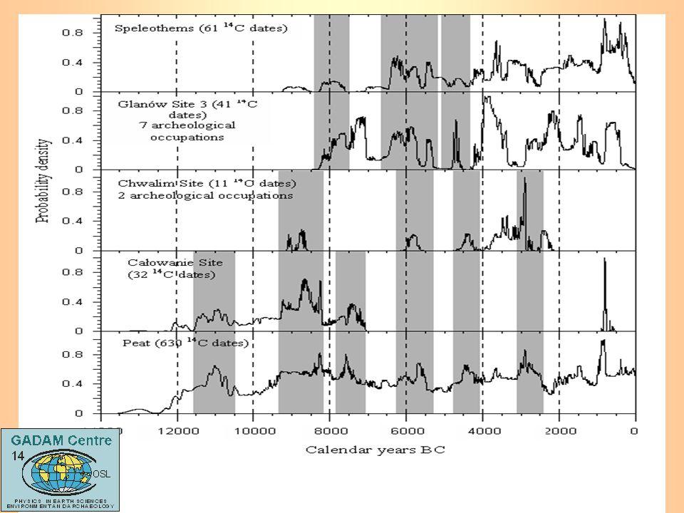 datowanie radiowęglowe w geologii i archeologii termoluminescencja pochodząca z prostej definicji
