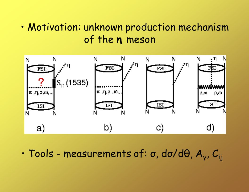 Motivation: unknown production mechanism of the η meson Tools - measurements of: σ, dσ/dθ, A y, C ij