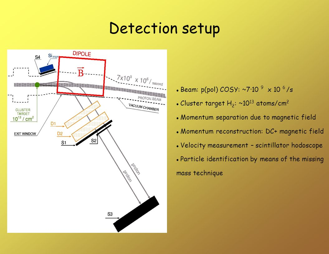 Detection setup Beam: p(pol) COSY: ~7·10 9 x 10 6 /s Cluster target H 2 : ~10 13 atoms/cm 2 Momentum separation due to magnetic field Momentum reconstruction: DC+ magnetic field Velocity measurement – scintillator hodoscope Particle identification by means of the missing mass technique