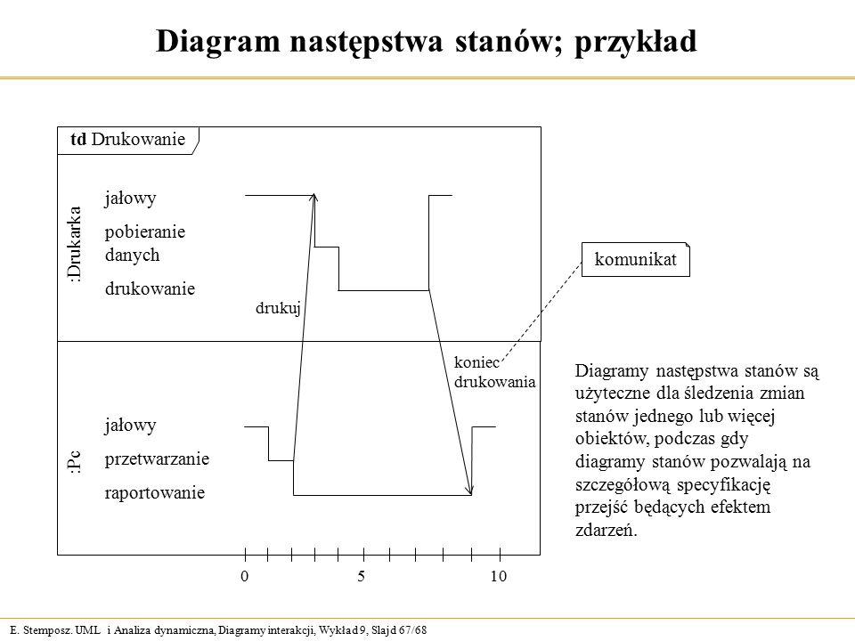 Diagram Przegldu Interakcji